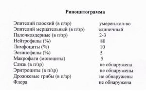 Расшифровать назоцитограмму