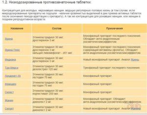 Сравнение противозачаточных таблеток: комбинированные, мини-пилюли или другое