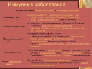 Симптомы болезни - нарушения иммунитета