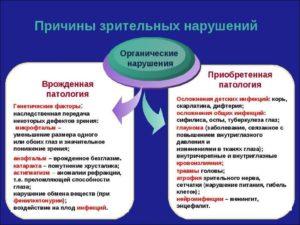 Классификация нарушений офтальмотонуса