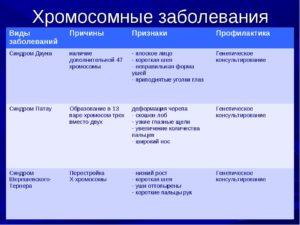 Симптомы болезни - хромосомные нарушения