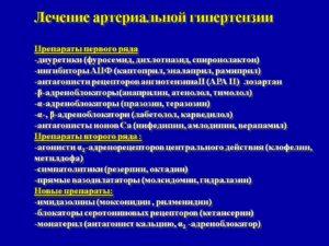 Гипертония: Лечение - Лекарства