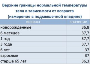 Температура 37.1-37.4 у грудничка в 8 месяцев