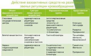 Вазоактивные препараты селективного действия