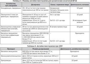 Пневмония и аллергия на антибиотики
