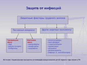 Защита от инфекций (продолжение...)