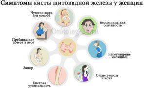 Симптомы болезни - нарушения щитовидной железы
