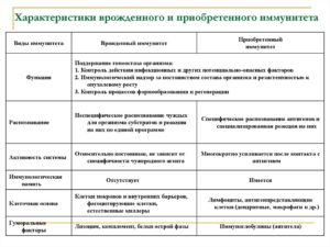Общая характеристика, виды и формы иммунитета