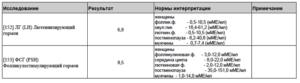Соотношение ЛГ и ФСГ. Назначили Диане 35.
