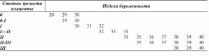 Степень зрелости плаценты