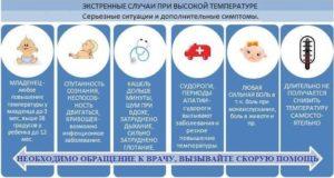 У ребенка 8,5 месяцев температура 38,2.