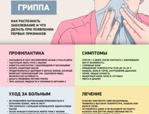 Боли в горле, ком в груди температура 37