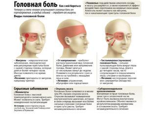 Постоянная головная боль и температура