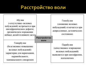 Симптомы болезни - нарушения волевой сферы