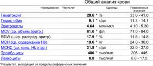 Гемоглобин 52, t=37,5 (постоянно), отдышка