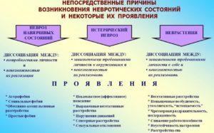 Неврозы и неврозоподобные состояния