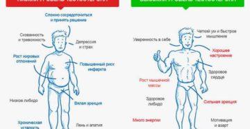 Низкий уровень тестостерона: Откуда вы знаете, что уровень слишком низкий?
