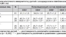 Показатель числа CD4+ клеток (продолжение...)