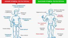Низкий уровень тестостерона: как он дает о себе знать?