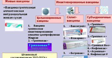 Инактивированная вакцина против гриппа