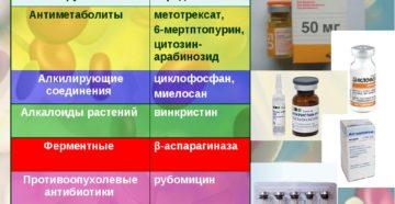 Лекарственные средства для лечения лейкемии