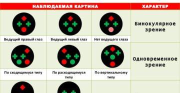Исследование характера зрения при двух открытых глазах (бинокулометрия)
