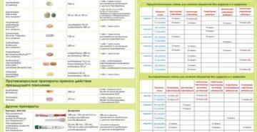 Гепатит С: Противовирусные препараты
