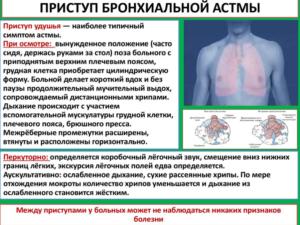 Симптомы приступа астмы