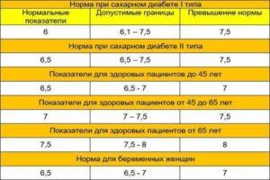 Определение уровня гликозилированного гемоглобина (HbA1c) при сахарном диабете