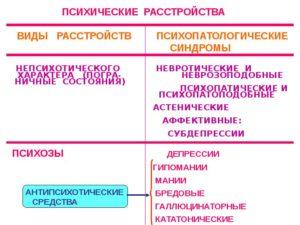 Изменения личности при психических заболеваниях (психопатоподобный синдром)